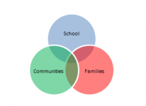 Community engagement diagram.