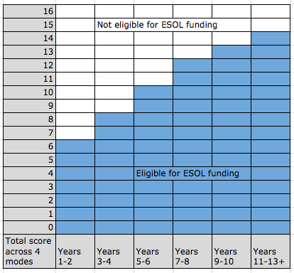 ESOL funding eligibility table.