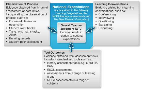 National Standards - Secondary